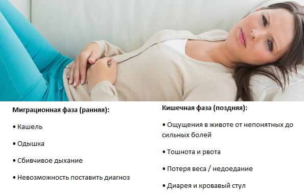 Симптомы и признаки аскаридоза